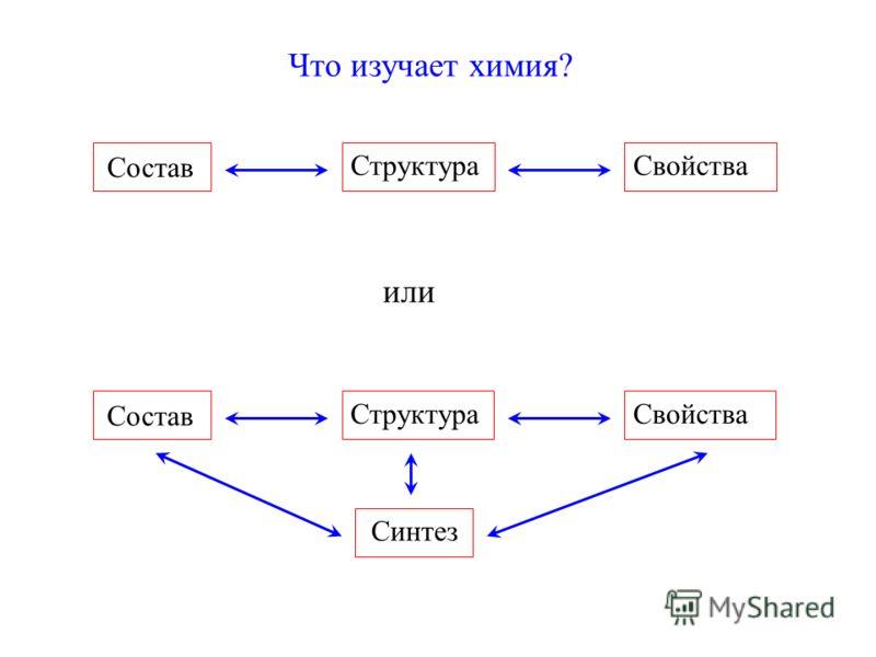 Что изучает химия? Состав СтруктураСвойства или Состав СтруктураСвойства Синтез