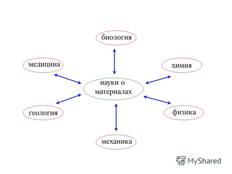 науки о материалах медицина геология химия физика биология механика
