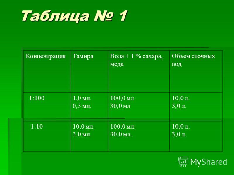 Таблица 1 КонцентрацияТамираВода + 1 % сахара, меда Объем сточных вод 1:100 1,0 мл. 0,3 мл. 100,0 мл 30,0 мл 10,0 л. 3,0 л. 1:1010,0 мл. 3.0 мл. 100,0 мл. 30,0 мл. 10,0 л. 3,0 л.