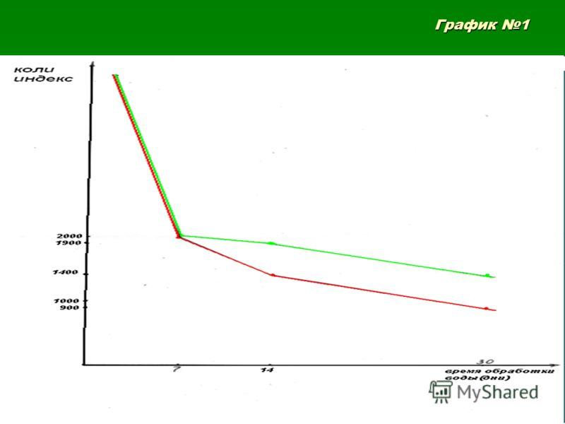 График 1 График 1
