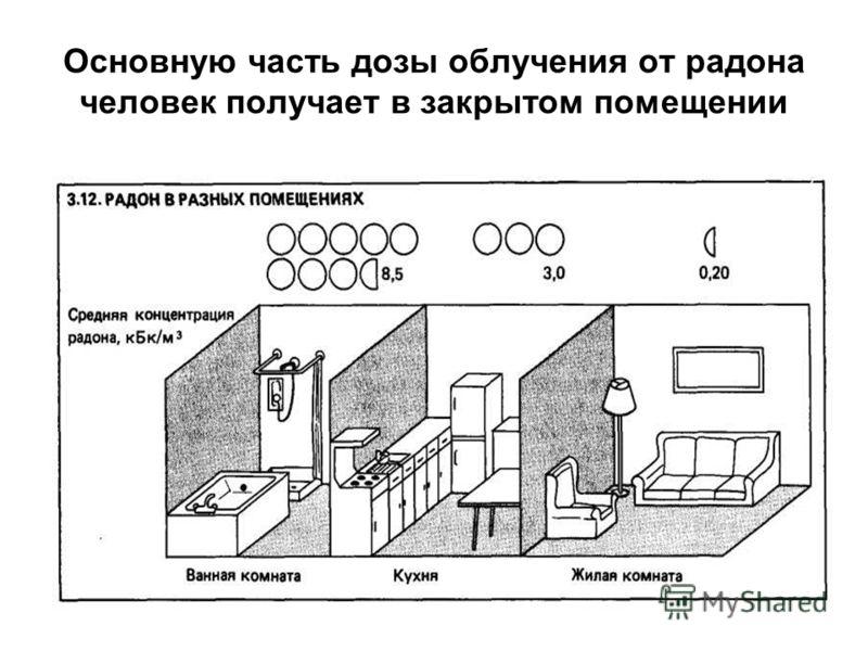 Основную часть дозы облучения от радона человек получает в закрытом помещении