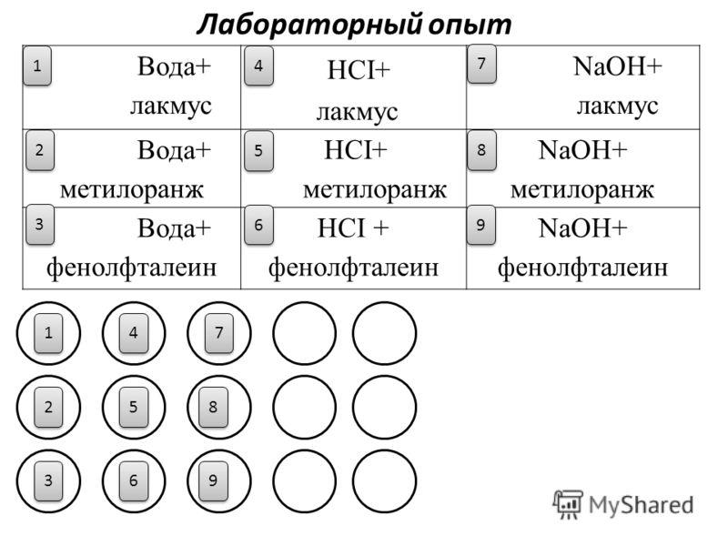 Вода+ лакмус НСI+ лакмус NaOH+ лакмус Вода+ метилоранж НСI+ метилоранж NaOH+ метилоранж Вода+ фенолфталеин НСI + фенолфталеин NaOH+ фенолфталеин 1 1 1 1 4 4 3 3 2 2 5 5 6 6 9 9 8 8 7 7 2 2 3 3 4 4 5 5 6 6 7 7 8 8 9 9 Лабораторный опыт