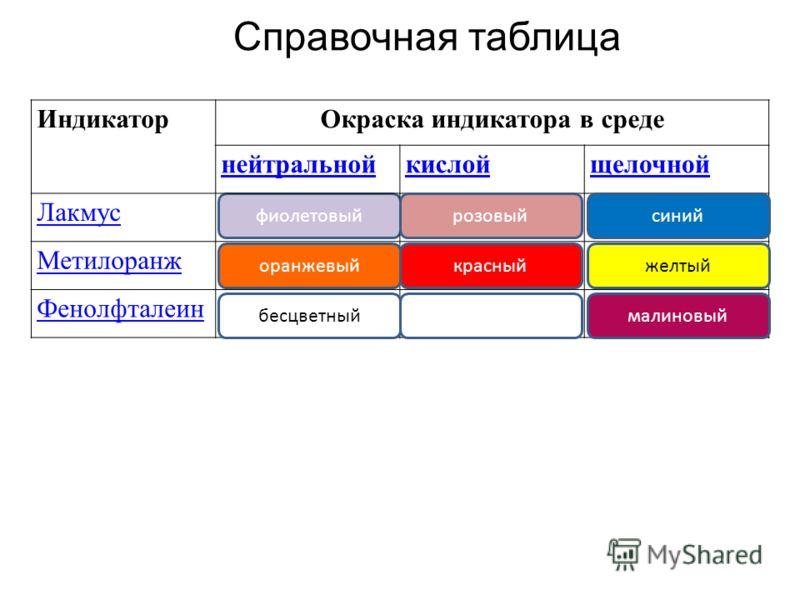 фиолетовый ИндикаторОкраска индикатора в среде нейтральнойкислойщелочной Лакмус Метилоранж Фенолфталеин Справочная таблица оранжевый бесцветный розовый красный малиновый желтый синий