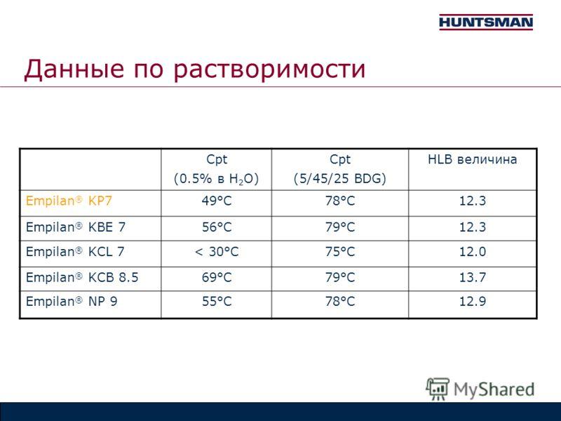 Данные по растворимости Cpt (0.5% в H 2 O) Cpt (5/45/25 BDG) HLB величина Empilan ® KP749°C78°C12.3 Empilan ® KBE 756°C79°C12.3 Empilan ® KCL 7< 30°C75°C12.0 Empilan ® KCB 8.569°C79°C13.7 Empilan ® NP 955°C78°C12.9