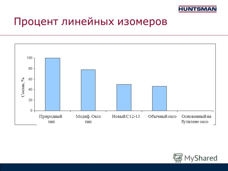 Процент линейных изомеров Природный Модиф. Оксо Новый С12-13 Обычный оксо Основанный на тип тип бутилене оксо Состав, %