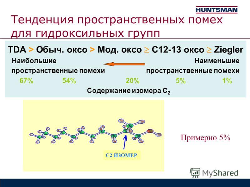 Тенденция пространственных помех для гидроксильных групп TDA > Обыч. оксо > Мод. оксо C12-13 оксо Ziegler Наибольшие Наименьшие пространственные помехи 67% 54% 20% 5% 1% Содержание изомера C 2 Примерно 5% С2 ИЗОМЕР