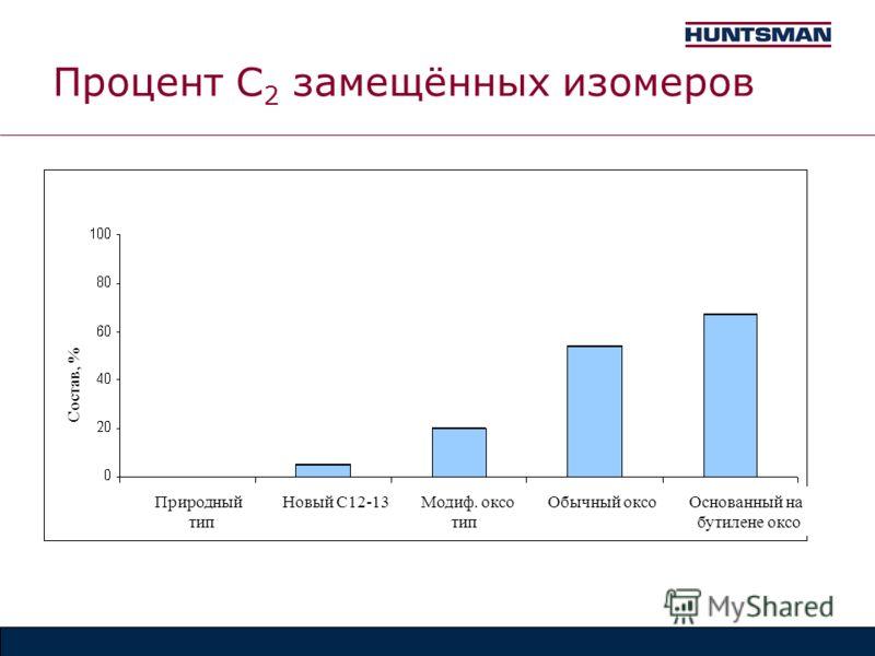 Процент C 2 замещённых изомеров Природный Новый С12-13 Модиф. оксо Обычный оксо Основанный на тип тип бутилене оксо Состав, %