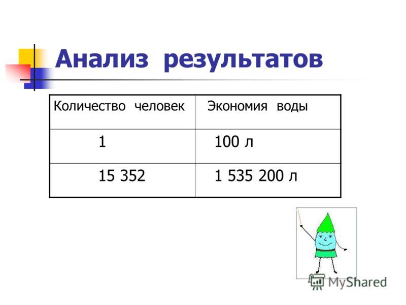 Анализ результатов Количество человек Экономия воды 1 100 л 15 352 1 535 200 л