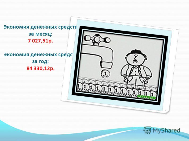 Экономия денежных средств за месяц: 7 027,51р. Экономия денежных средств за год: 84 330,12р.