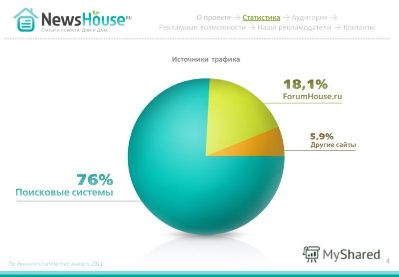 Источники трафика 4 По данным LiveInternet: январь 2011 О проекте Статистика Аудитория Рекламные возможности Наши рекламодатели Контакты