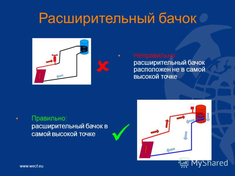 www.wecf.eu Расширительный бачок Неправильно: расширительный бачок расположен не в самой высокой точке Правильно: расширительный бачок в самой высокой точке