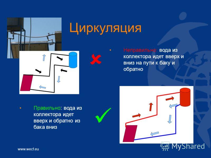 www.wecf.eu Циркуляция Неправильно: вода из коллектора идет вверх и вниз на пути к баку и обратно Правильно: вода из коллектора идет вверх и обратно из бака вниз