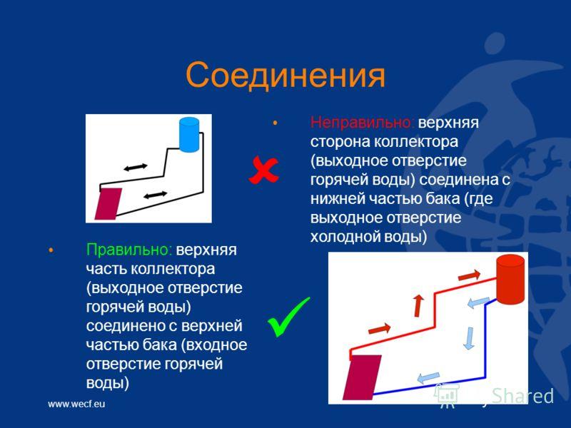 www.wecf.eu Соединения Неправильно: верхняя сторона коллектора (выходное отверстие горячей воды) соединена с нижней частью бака (где выходное отверстие холодной воды) Правильно: верхняя часть коллектора (выходное отверстие горячей воды) соединено с в