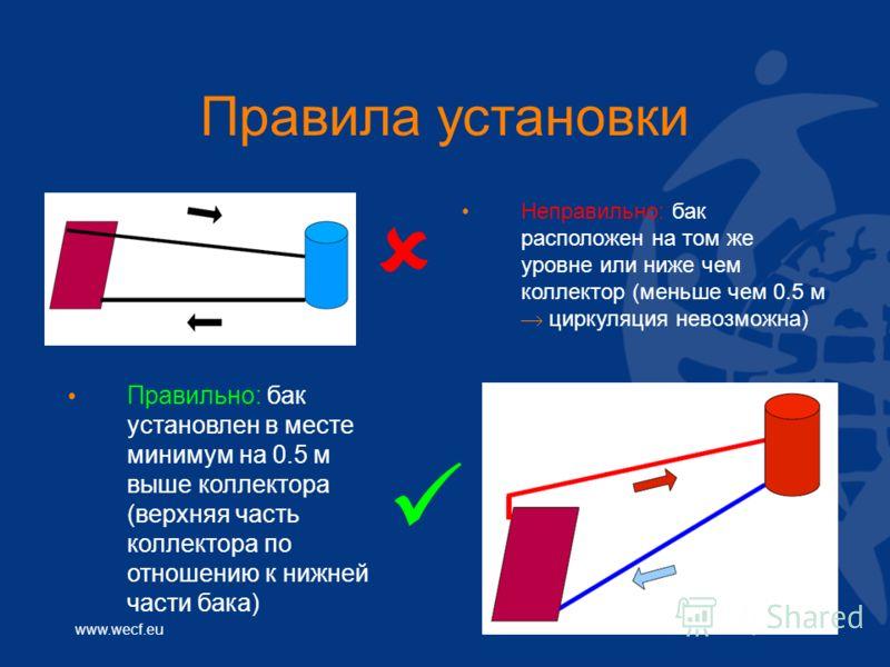 www.wecf.eu Правила установки Неправильно: бак расположен на том же уровне или ниже чем коллектор (меньше чем 0.5 м циркуляция невозможна) Правильно: бак установлен в месте минимум на 0.5 м выше коллектора (верхняя часть коллектора по отношению к ниж