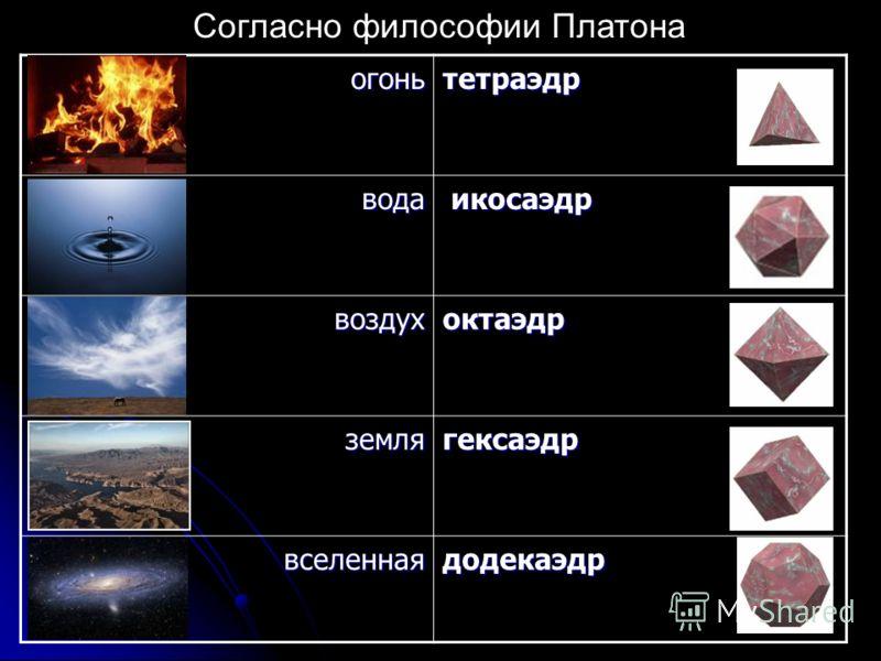 огоньтетраэдр вода икосаэдр икосаэдр воздухоктаэдр землягексаэдр вселеннаядодекаэдр Согласно философии Платона