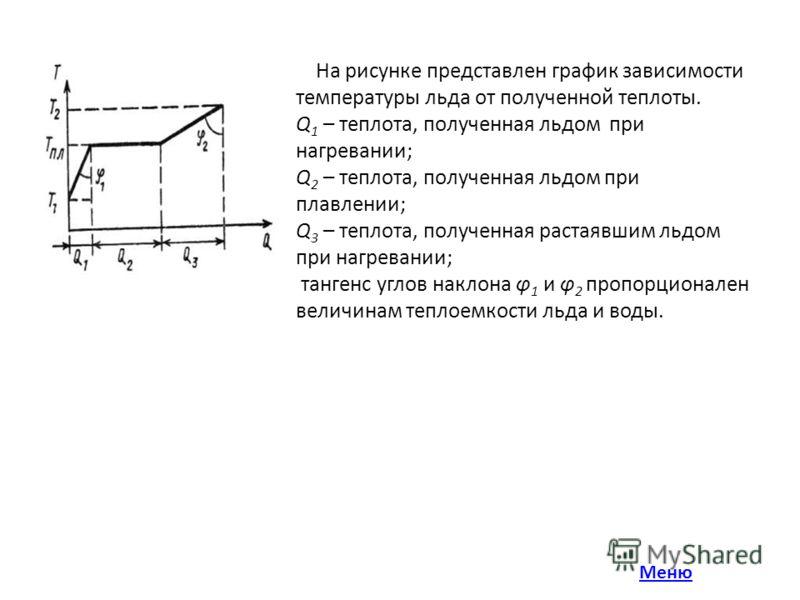 На рисунке представлен график зависимости температуры льда от полученной теплоты. Q 1 – теплота, полученная льдом при нагревании; Q 2 – теплота, полученная льдом при плавлении; Q 3 – теплота, полученная растаявшим льдом при нагревании; тангенс углов