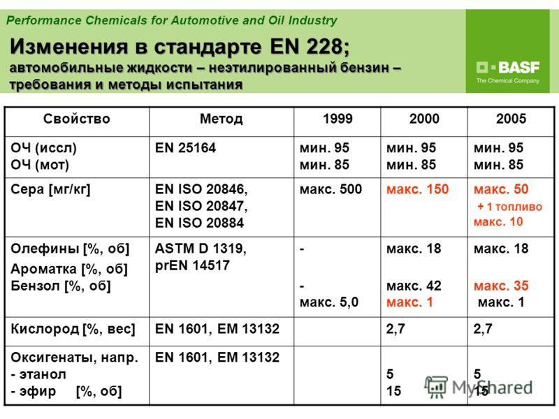 Performance Chemicals for Automotive and Oil Industry Изменения в стандарте EN 228; автомобильные жидкости – неэтилированный бензин – требования и методы испытания СвойствоMeтод199920002005 ОЧ (иссл) ОЧ (мот) EN 25164мин. 95 мин. 85 Сера [мг/кг]EN IS