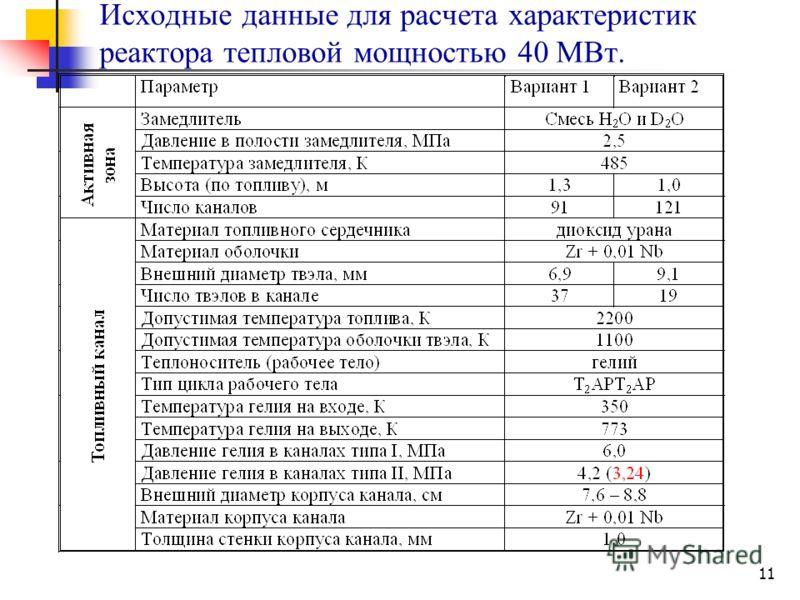 11 Исходные данные для расчета характеристик реактора тепловой мощностью 40 МВт.