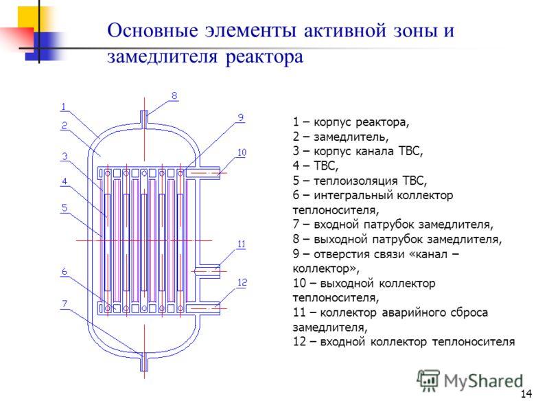 14 Основные элементы активной зоны и замедлителя реактора 1 – корпус реактора, 2 – замедлитель, 3 – корпус канала ТВС, 4 – ТВС, 5 – теплоизоляция ТВС, 6 – интегральный коллектор теплоносителя, 7 – входной патрубок замедлителя, 8 – выходной патрубок з