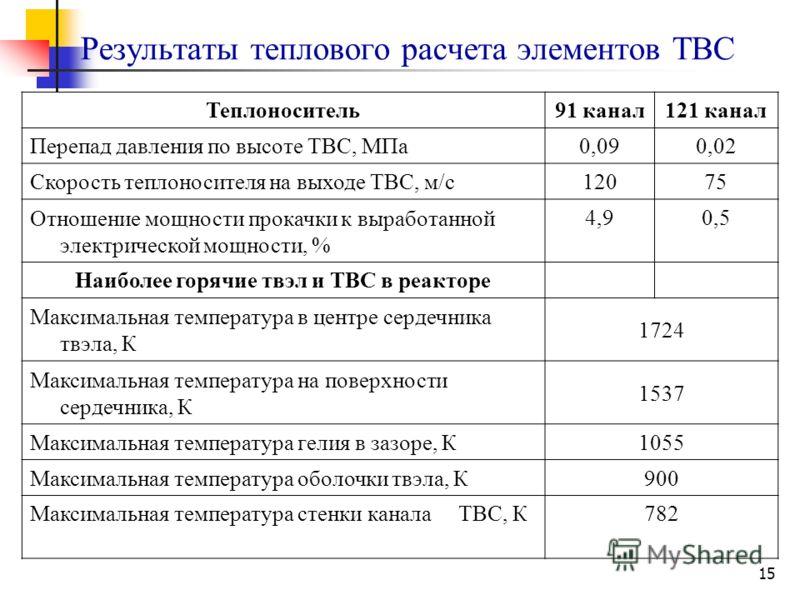 15 Результаты теплового расчета элементов ТВС Теплоноситель91 канал121 канал Перепад давления по высоте ТВС, МПа0,090,02 Скорость теплоносителя на выходе ТВС, м/с12075 Отношение мощности прокачки к выработанной электрической мощности, % 4,90,5 Наибол