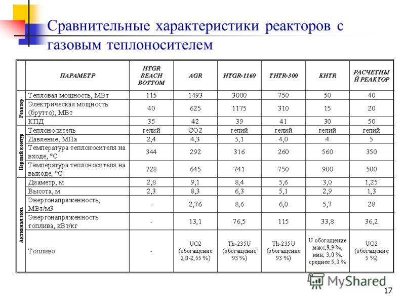 17 Сравнительные характеристики реакторов с газовым теплоносителем
