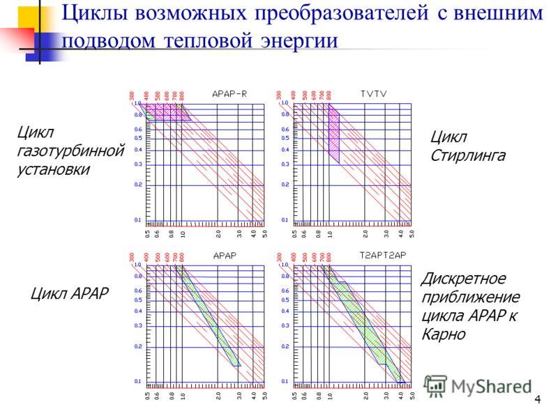4 Циклы возможных преобразователей с внешним подводом тепловой энергии Цикл газотурбинной установки Цикл АРАР Цикл Стирлинга Дискретное приближение цикла АРАР к Карно