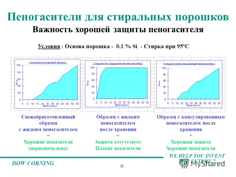 WE HELP YOU INVENT THE FUTURE. TM DOW CORNING 22 Условия : Основа порошка - 0.1 % Si - Стирка при 95ºC Свежеприготовленный образец с жидким пеногасителем = Хорошие показатели (первоначально) Образец с жидким пеногасителем после хранения = Защита отсу