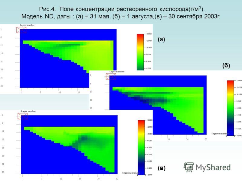 Слайд 34 Рис.4. Поле концентрации растворенного кислорода(г/м 3 ). Модель ND, даты : (а) – 31 мая, (б) – 1 августа,(в) – 30 сентября 2003г. (а)(а) (б)(б) (в)(в)