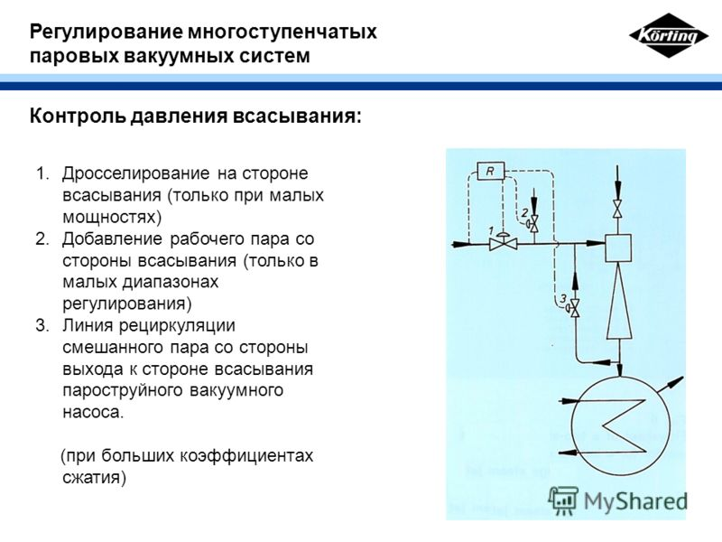 Регулирование многоступенчатых паровых вакуумных систем Контроль давления всасывания: 1.Дросселирование на стороне всасывания (только при малых мощностях) 2.Добавление рабочего пара со стороны всасывания (только в малых диапазонах регулирования) 3.Ли