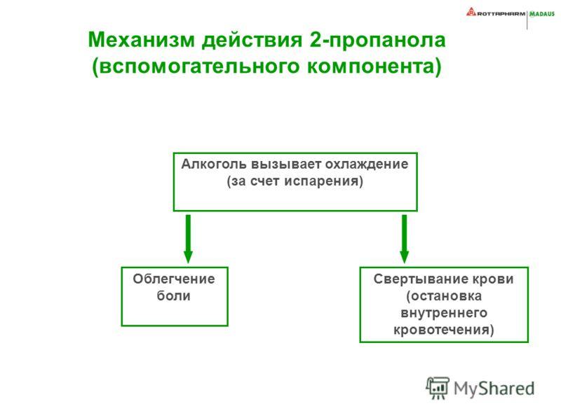 Механизм действия 2-пропанола (вспомогательного компонента) Облегчение боли Свертывание крови (остановка внутреннего кровотечения) Алкоголь вызывает охлаждение (за счет испарения)