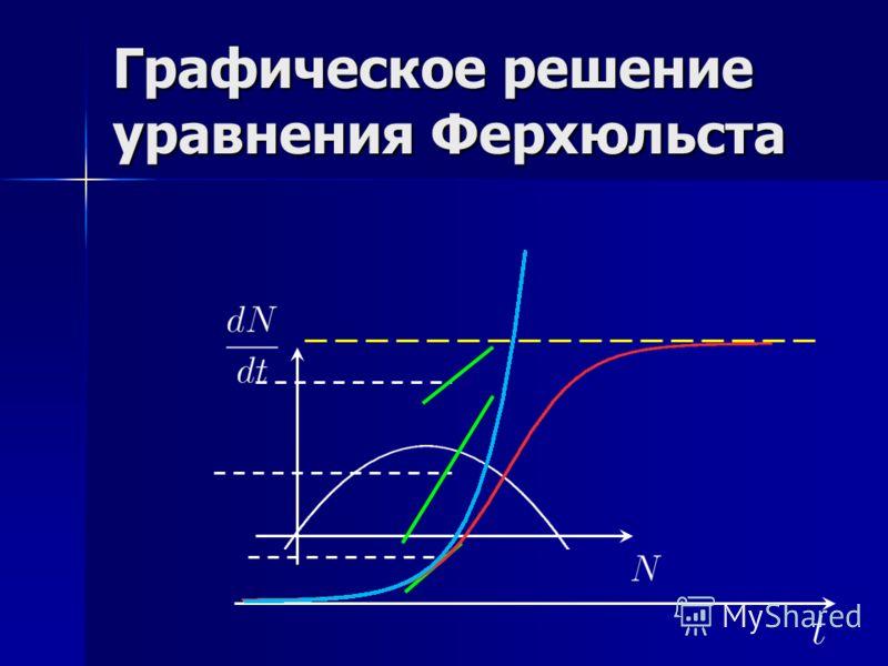 Графическое решение уравнения Ферхюльста
