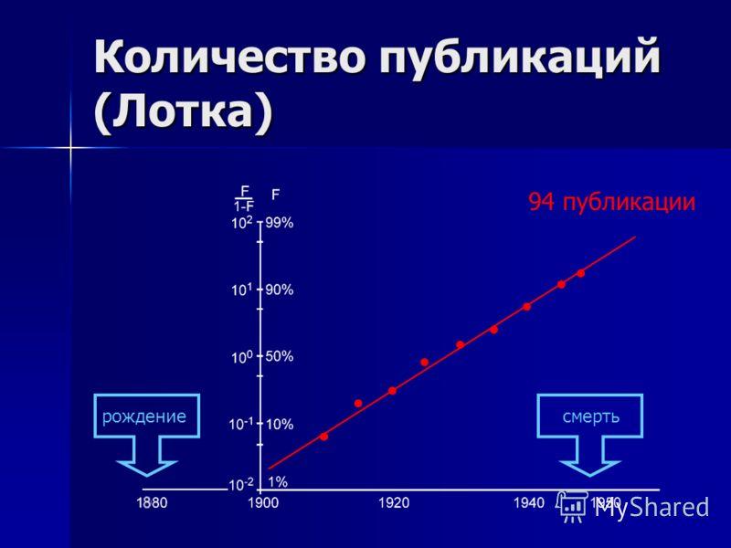 Количество публикаций (Лотка) рождениесмерть 94 публикации