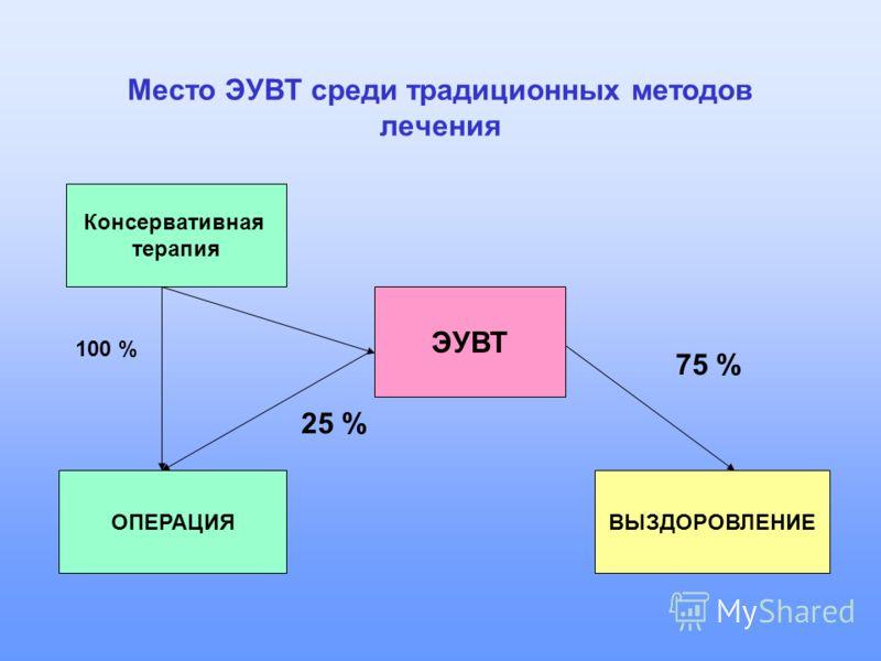 Место ЭУВТ среди традиционных методов лечения Консервативная терапия ЭУВТ ОПЕРАЦИЯВЫЗДОРОВЛЕНИЕ 25 % 75 % 100 %