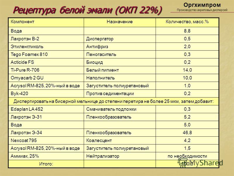 Рецептура белой эмали (ОКП 22%) Рецептура белой эмали (ОКП 22%) Оргхимпром Производство акриловых дисперсийКомпонентНазначение Количество, масс.% Вода8,8 Лакротэн В-2 Диспергатор0,5 ЭтиленгликольАнтифриз2,0 Tego Foamex 810 Пеногаситель0,3 Acticide FS