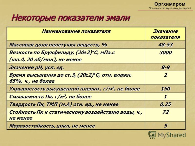Некоторые показатели эмали Некоторые показатели эмали Оргхимпром Производство акриловых дисперсий Наименование показателя Значение показателя Массовая доля нелетучих веществ, % 48-53 Вязкость по Брукфильду, (20±2)°С, мПа.с (шп.4, 20 об/мин), не менее
