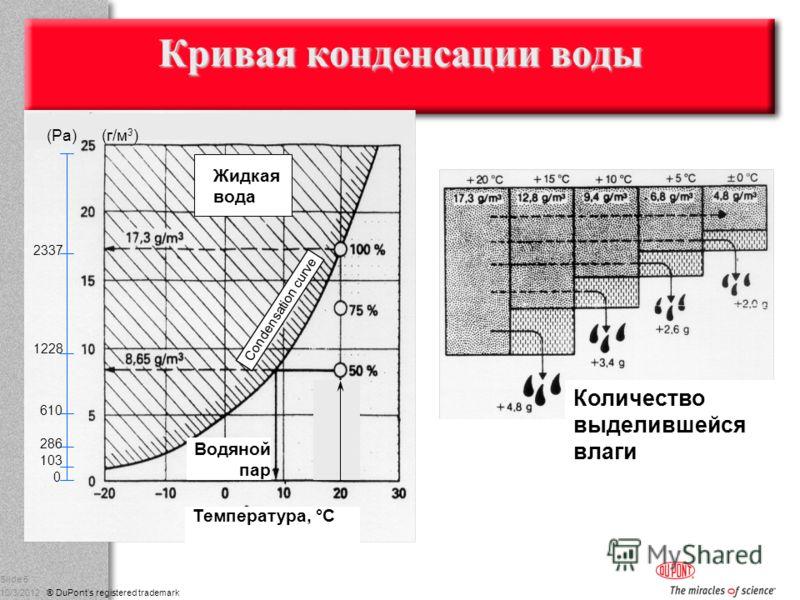 g DuPont Nonwovens 8/17/2012 ® DuPonts registered trademark Slide 5 Кривая конденсации воды 2337 1228 610 286 103 (Pa) (г/м 3 ) 0 Жидкая вода Водяной пар Condensation curve Температура, °C Количество выделившейся влаги