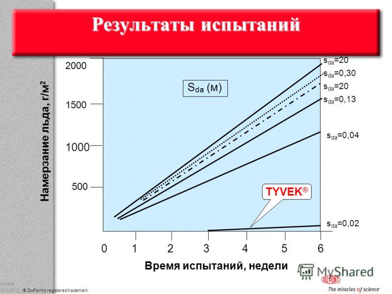 g DuPont Nonwovens 8/17/2012 ® DuPonts registered trademark Slide 9 S da (м) Результаты испытаний 2000 1500 500 0 1 2 3 4 5 6 Время испытаний, недели s da =0,02 s da =0,04 s da =20 s da =0,30 s da =0,13 s da =20 Намерзание льда, г/м 2 1000 TYVEK ®
