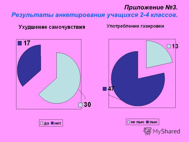 Приложение 3. Результаты анкетирования учащихся 2-4 классов.