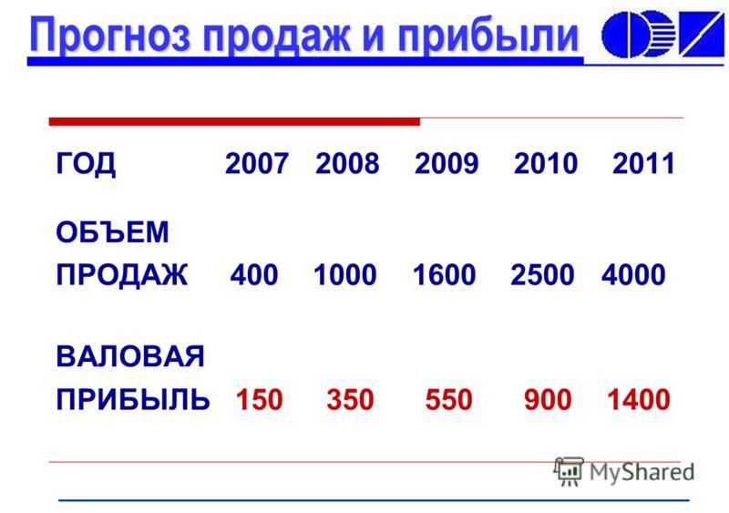 ГОД 2007 2008 2009 2010 2011 ОБЪЕМ ПРОДАЖ 400 1000 1600 2500 4000 ВАЛОВАЯ ПРИБЫЛЬ 150 350 550 900 1400 Прогноз продаж и прибыли