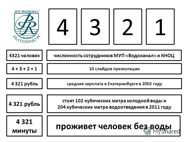 4321 4 321 минуты проживет человек без воды стоят 102 кубических метра холодной воды и 204 кубических метра водоотведения в 2011 году 4 321 рубль средняя зарплата в Екатеринбурге в 2002 году 4321 человек 4 321 рубль численность сотрудников МУП «Водок