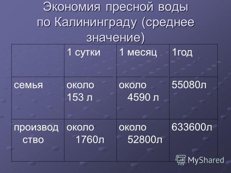 Экономия пресной воды по Калининграду (среднее значение) 1 сутки1 месяц1год семьяоколо 153 л около 4590 л 55080л производ ство около 1760л около 52800л 633600л