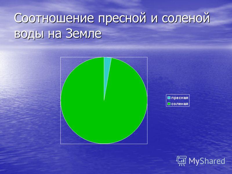 Соотношение пресной и соленой воды на Земле