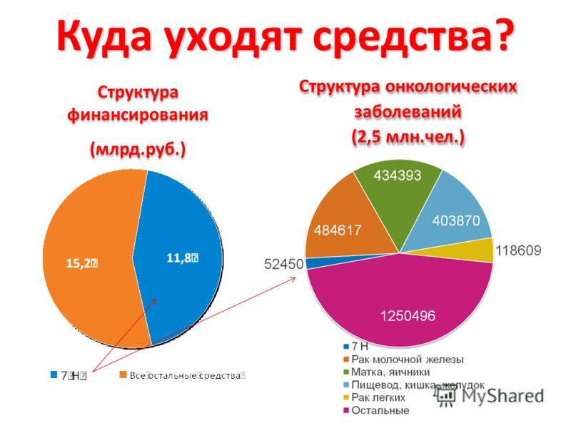 Куда уходят средства? Структура финансирования (млрд.руб.) Структура финансирования (млрд.руб.) Структура онкологических заболеваний (2,5 млн.чел.) Структура онкологических заболеваний (2,5 млн.чел.)