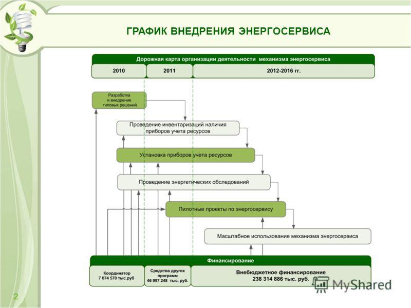 ГРАФИК ВНЕДРЕНИЯ ЭНЕРГОСЕРВИСА 2