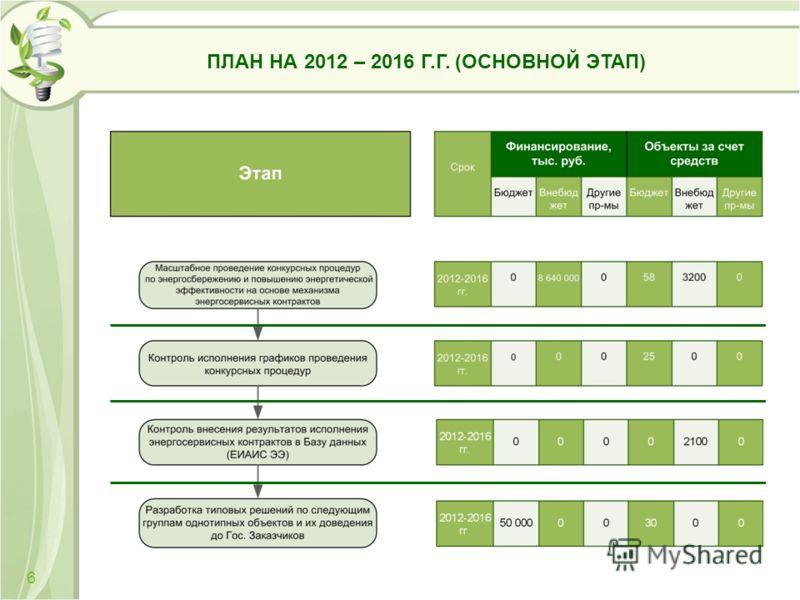 ПЛАН НА 2012 – 2016 Г.Г. (ОСНОВНОЙ ЭТАП) 6