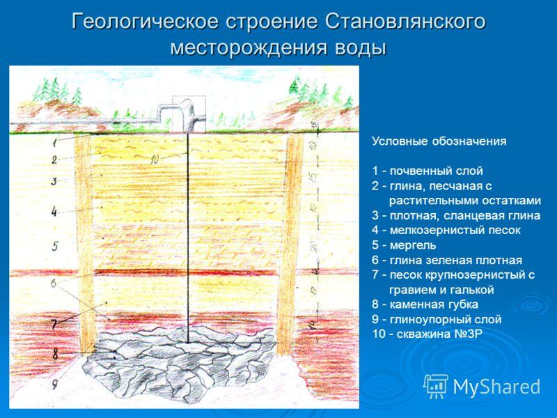 Геологическое строение Становлянского месторождения воды Условные обозначения 1 - почвенный слой 2 - глина, песчаная с растительными остатками 3 - плотная, сланцевая глина 4 - мелкозернистый песок 5 - мергель 6 - глина зеленая плотная 7 - песок крупн