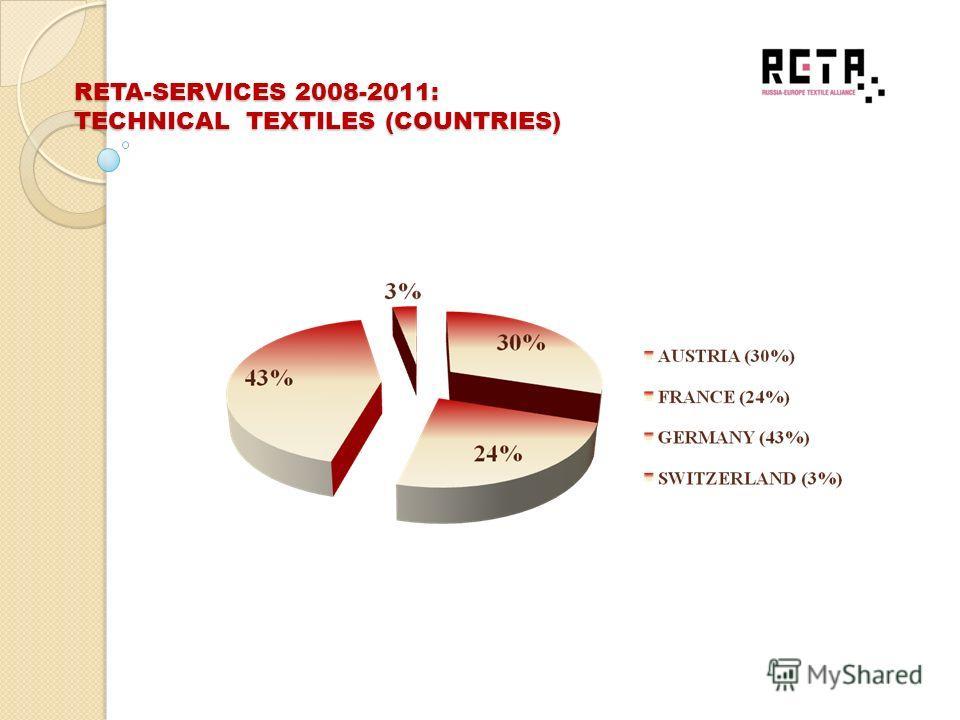 RETA-SERVICES 2008-2011: TECHNICAL TEXTILES (APPLICATIONS)