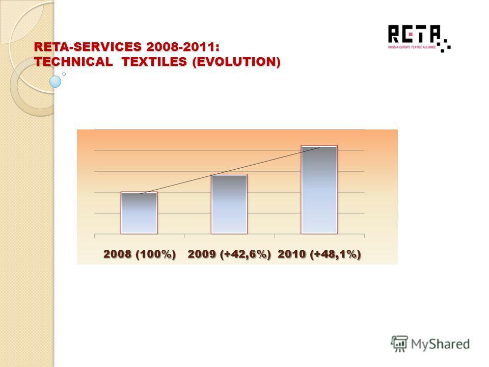 RETA-SERVICES 2008-2011: TECHNICAL TEXTILES (COUNTRIES)