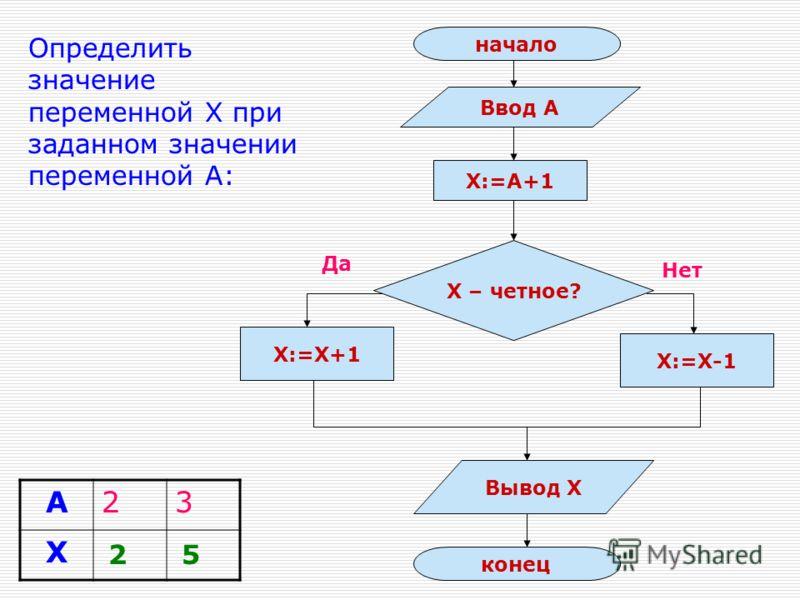Определить результат выполнения алгоритма: алг буква нач шаг поворот шаг кон
