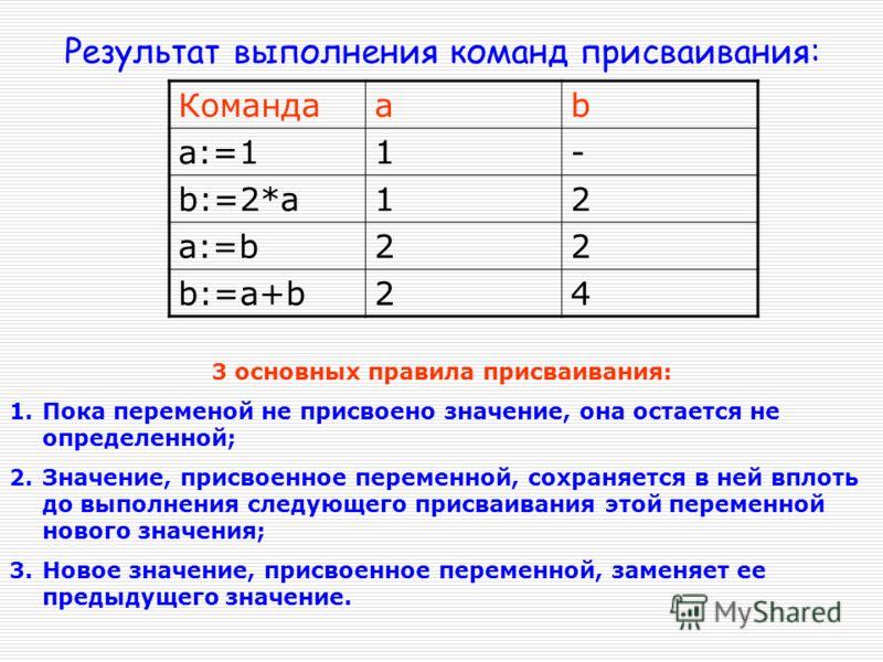 Определить значение переменной Х при заданном значении переменной А: Х:=Х+1 Да Нет начало Х – четное? конец Вывод Х Ввод А Х:=Х-1 Х:=А+1 А23 Х 25